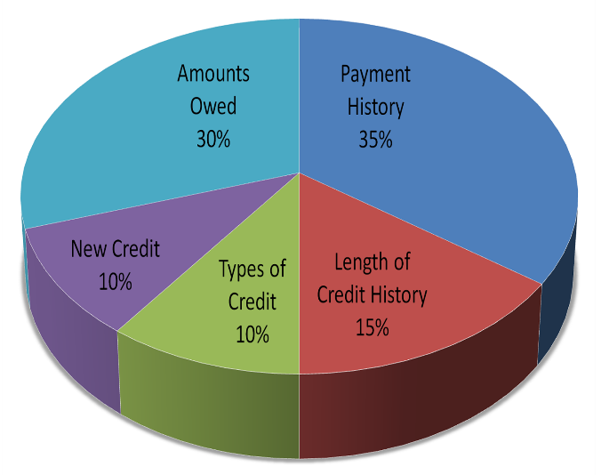 Pie Chart Showing Credit Score Factors. See Data Below.